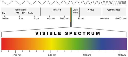 Visible spectrum diagram