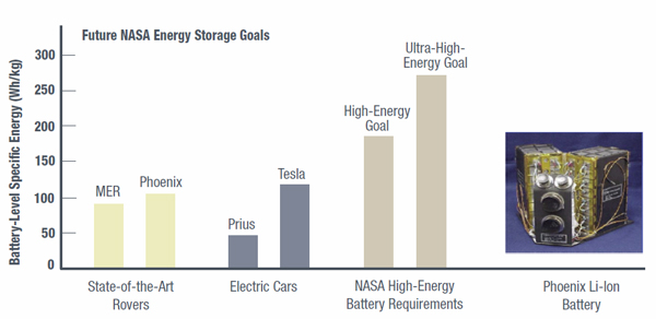 battery storage goals chart
