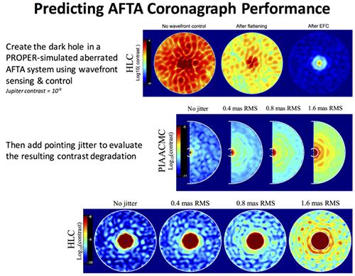 predicted coronagraph performance