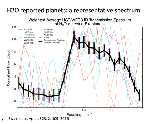 weighted average IR tranmission spectra of exoplanets