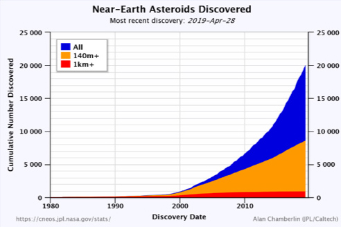 NEO discoveries over time