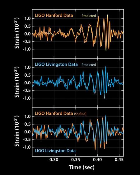 Plots of gravitational waves