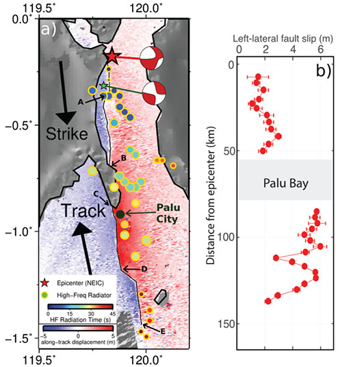 Plate boundary deformation during an earthquake