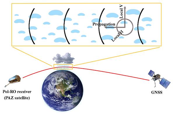 radio occulation rain propagation