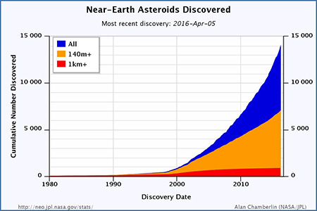 NEOs Discovered Chart