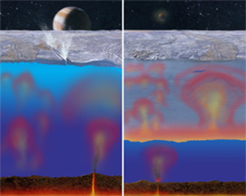 Possibilities for Europa's ice shell